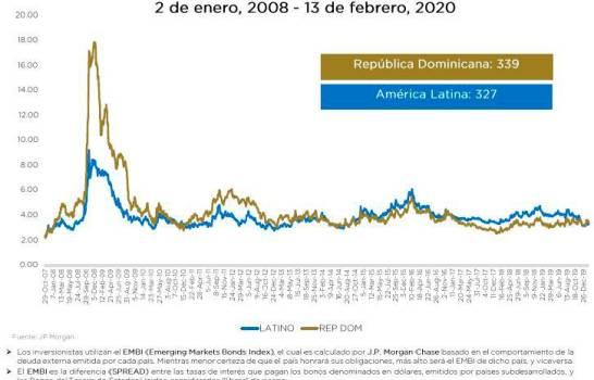 ¿Las instituciones dominicanas caen? Luego les siguen la confianza en la deuda, el turismo y la inversión extranjera