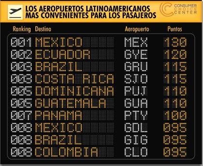 Punta Cana en el top 5 de los Aeropuertos Internacionales más amigables de Latinoamérica en ranking de Consumer Choice Center