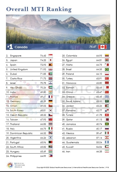 República Dominicana en el top 20 del Medical Tourism Index entre 46 destinos a nivel global