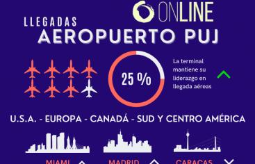 Aumenta número de vuelos internacionales al aeropuerto Punta Cana